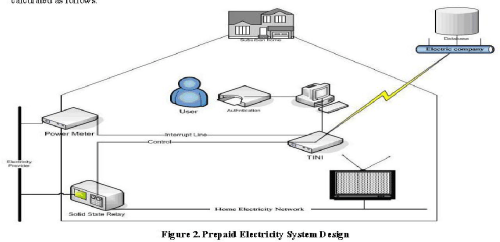 small resolution of pre paid electric meter diagram