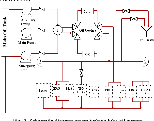 lube oil system diagram solar panel wiring for rv figure 7 from systems modeling an operators training schematic steam turbine