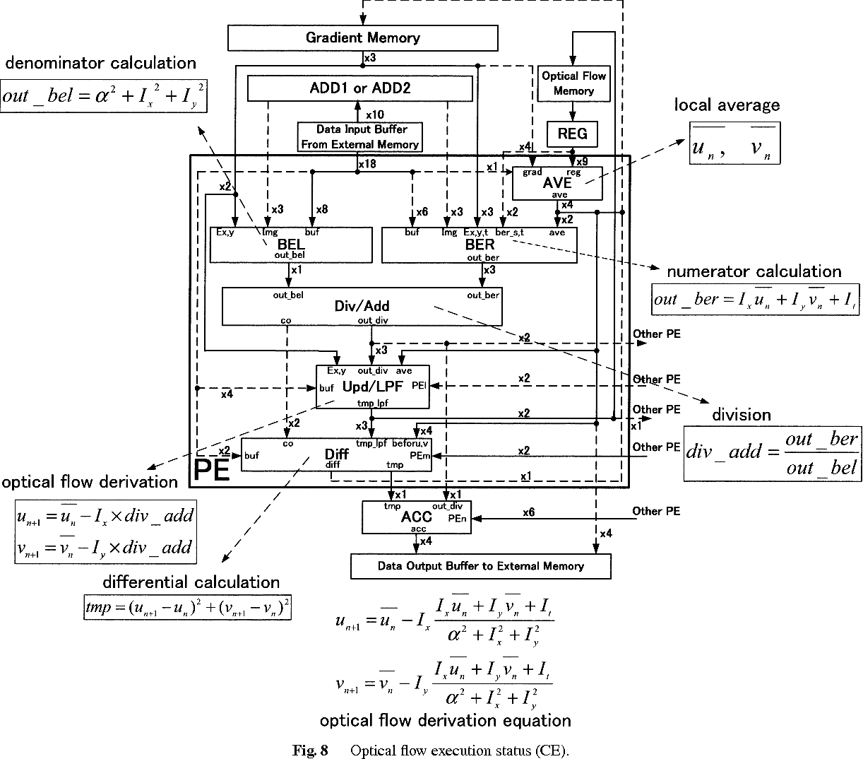 Figure 8 From Vlsi Architecture Study Of A Real Time Scalable Optical Flow Processor For Video