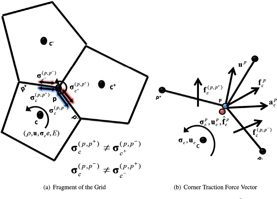 Figure 4 from A cell-centered Lagrangian finite volume