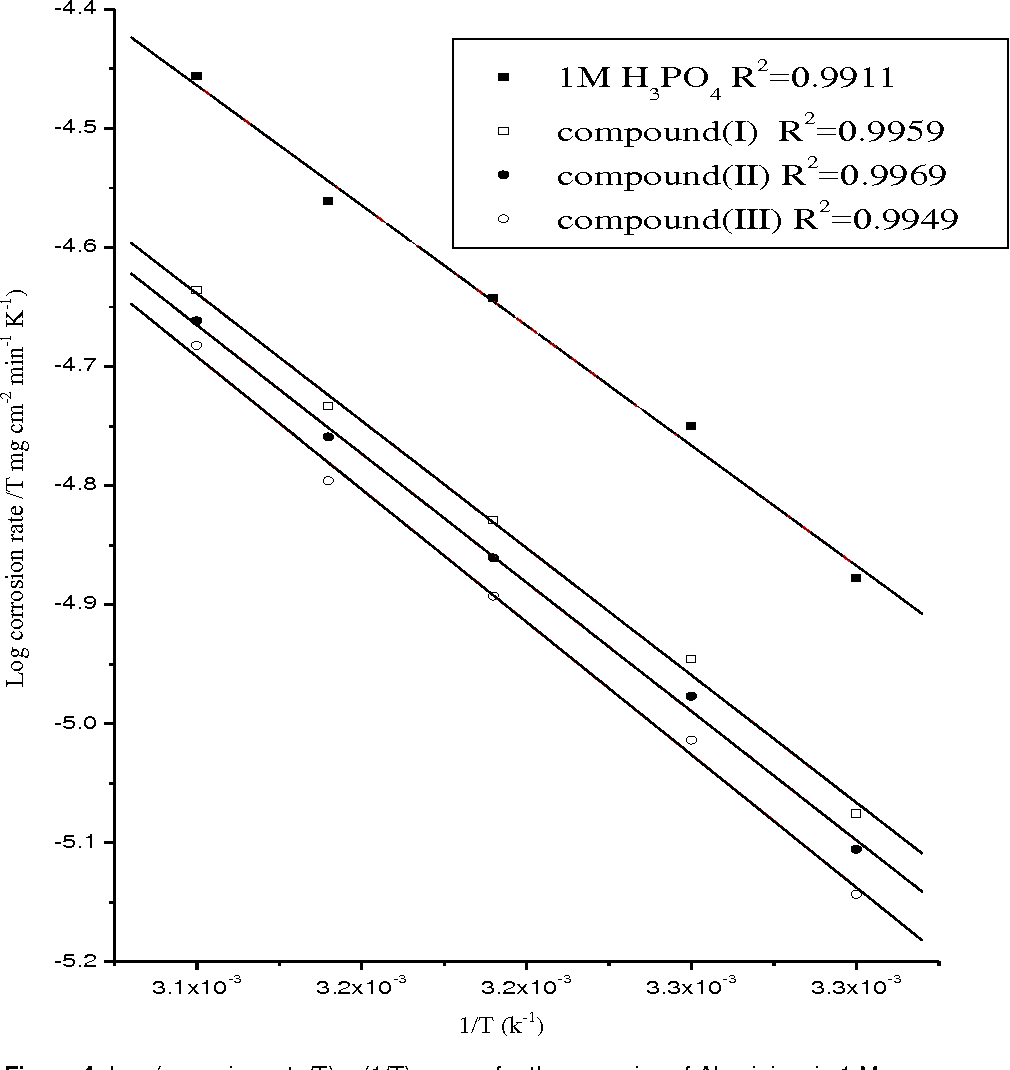 Figure 4 from Corrosion inhibition of Aluminum in 1 M
