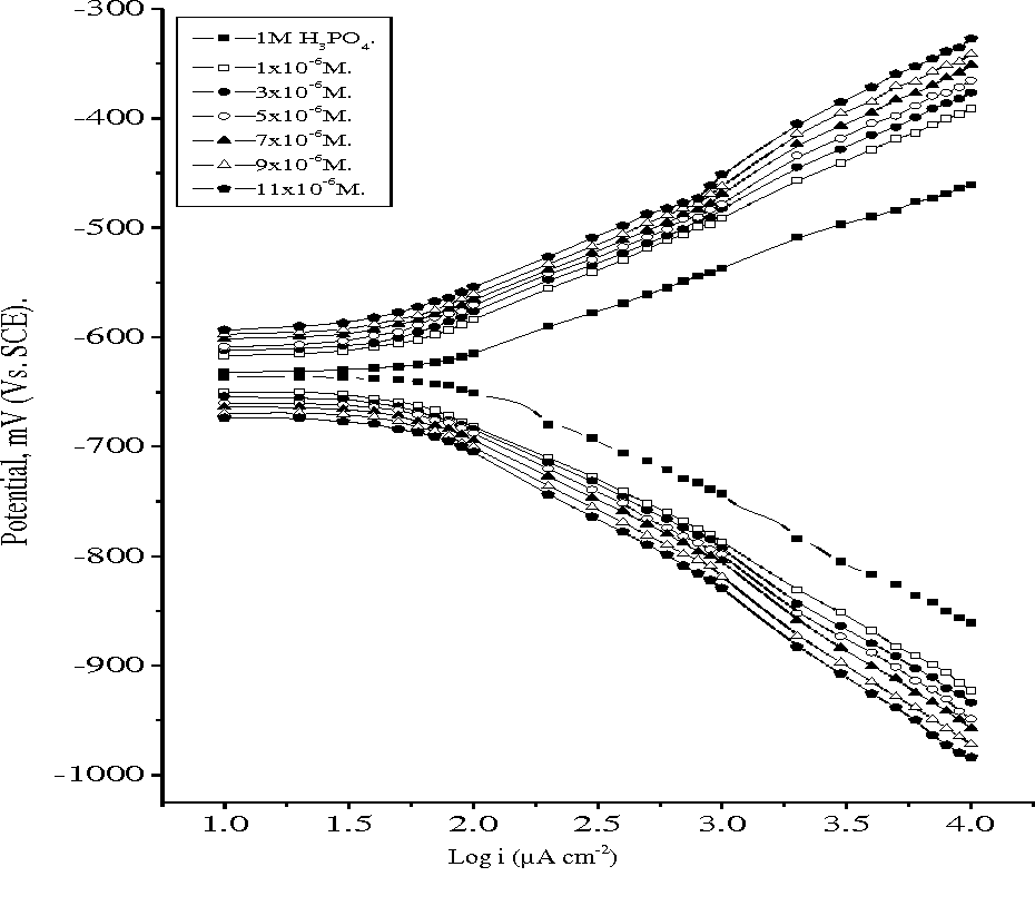 Figure 5 from Corrosion inhibition of Aluminum in 1 M