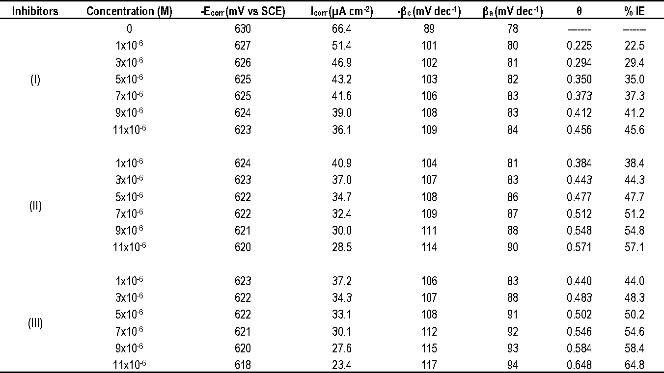 Table 7 from Corrosion inhibition of Aluminum in 1 M