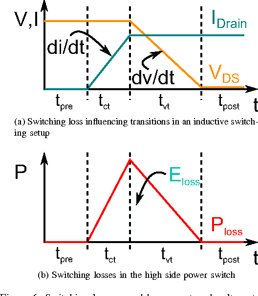 Figure 6 from EMC and switching loss improvement for fast switching power stages by di/dt. dv/dt optimization with 10ns variable current source ...