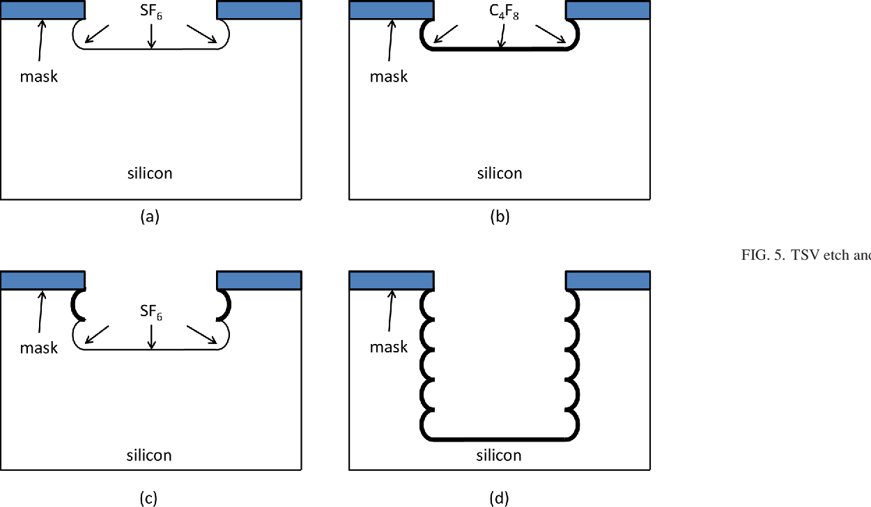 Figure 5 from Extreme ultraviolet lithography and three