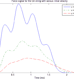 figure 4 1 force signal for the c4 string with various initial velocity  [ 1094 x 880 Pixel ]
