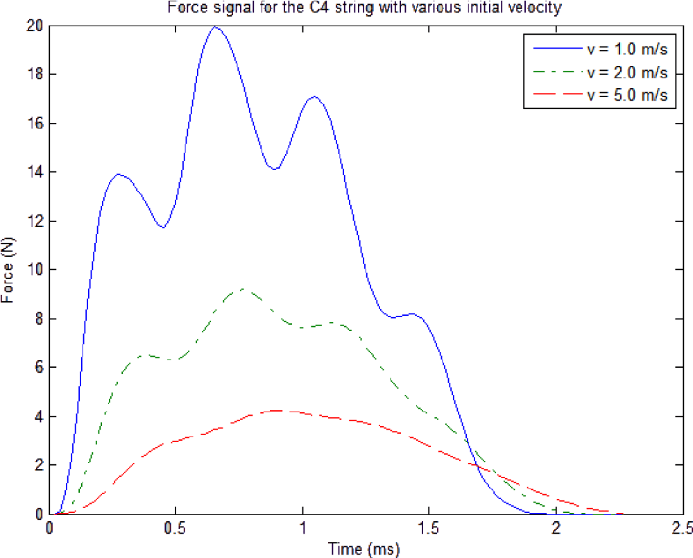 medium resolution of figure 4 1 force signal for the c4 string with various initial velocity