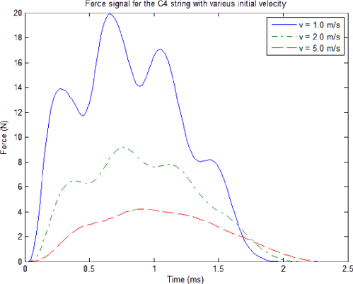 small resolution of figure 4 1 force signal for the c4 string with various initial velocity