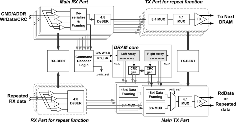 medium resolution of figure 12 from ber measurement of a 5 8 gb s pin unidirectional differential i o for dram application with dimm channel semantic scholar