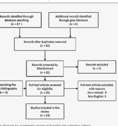1 prisma flow diagram for systematic review of hospital site selection criteria [ 1488 x 1064 Pixel ]