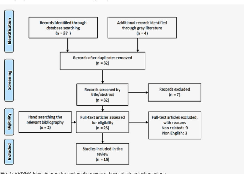 medium resolution of 1 prisma flow diagram for systematic review of hospital site selection criteria