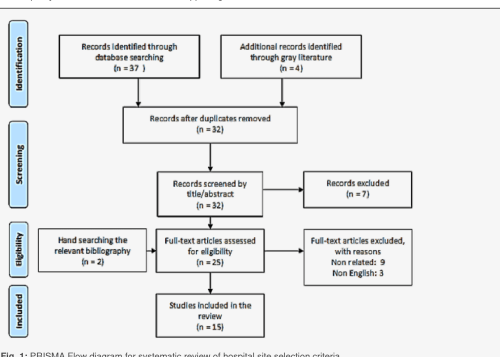 small resolution of 1 prisma flow diagram for systematic review of hospital site selection criteria