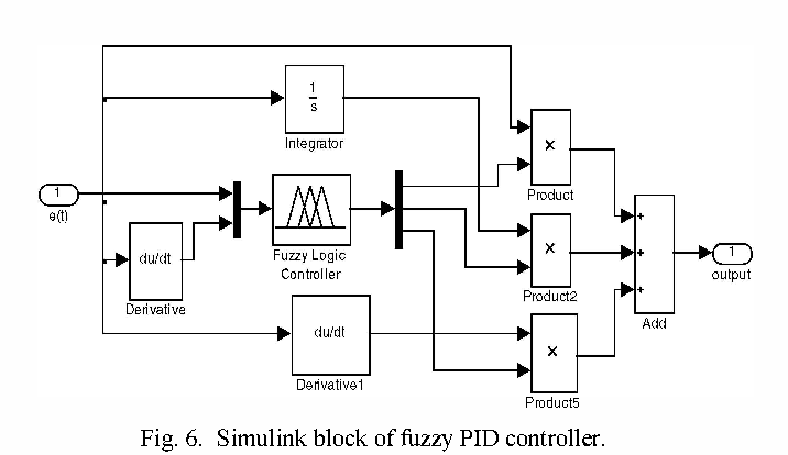 Using a fuzzy PID controller for the path following of a