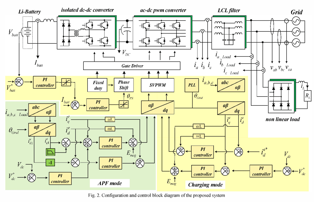 medium resolution of configuration and control block diagram of the proposed system
