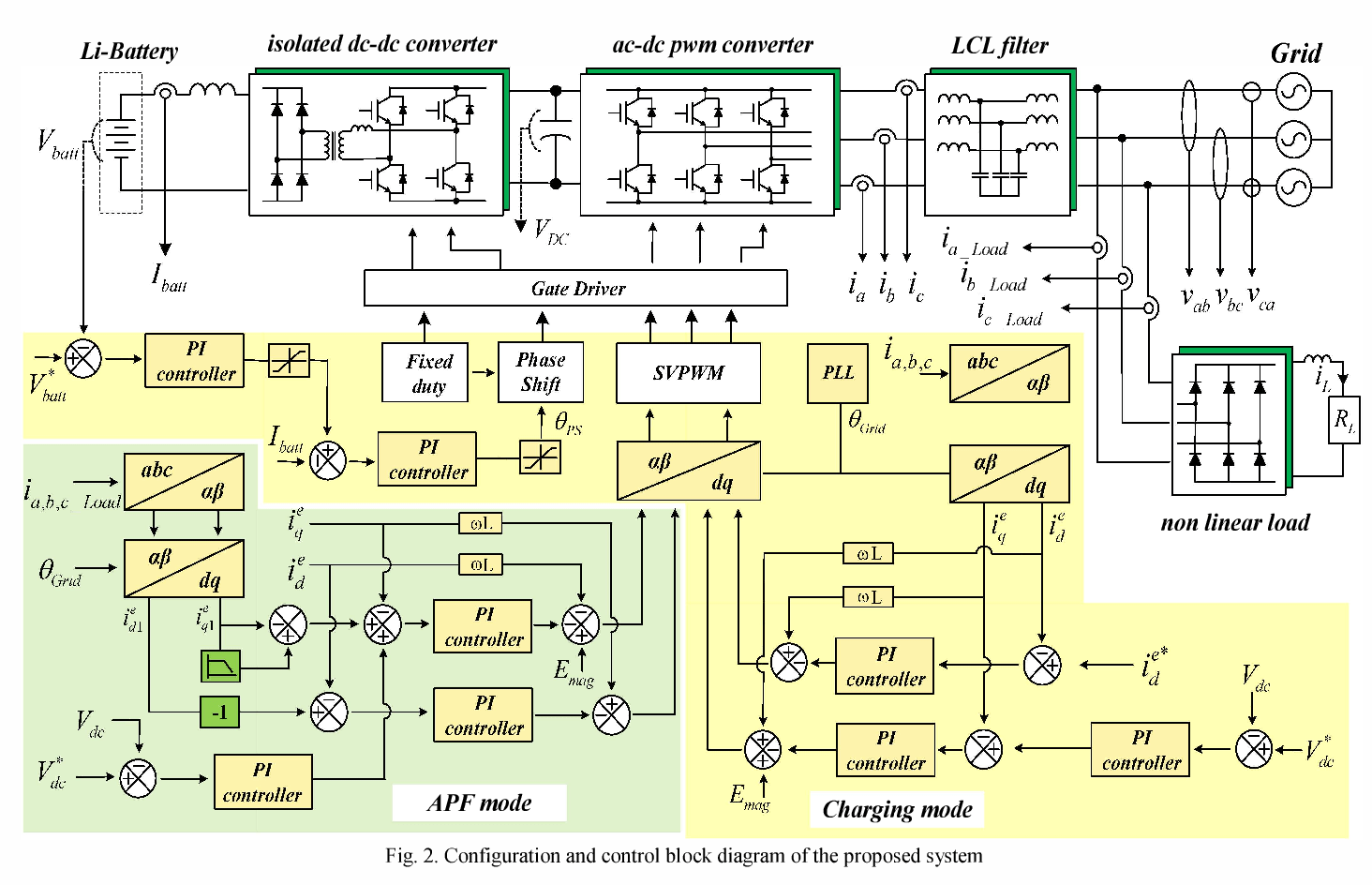 hight resolution of configuration and control block diagram of the proposed system