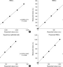 evaluation of iq200 automated urine microscopy analyzer semantic scholar [ 1306 x 1044 Pixel ]