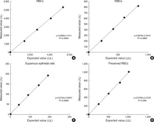 small resolution of  evaluation of iq200 automated urine microscopy analyzer semantic scholar