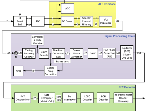 small resolution of functional block diagram of dvb s2 receiver