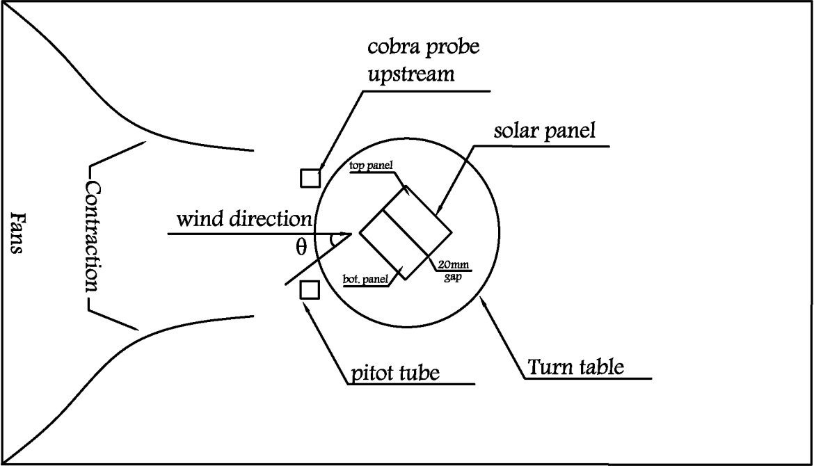 Figure 2.10 from Wind Loading on Full-scale Solar Panels