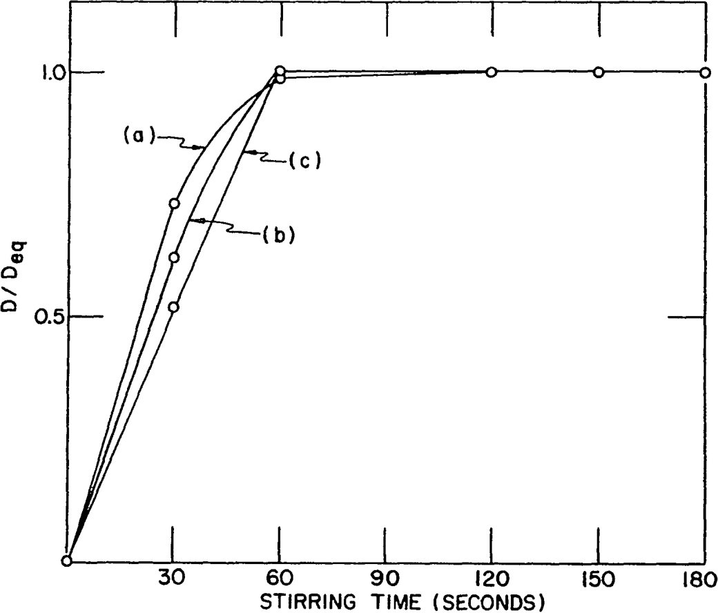 hight resolution of rate of extraction of ga iil into a 2