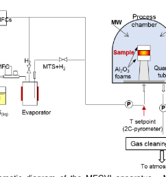 schematic diagram of the mecvi apparatus mfc mass flow [ 1180 x 724 Pixel ]