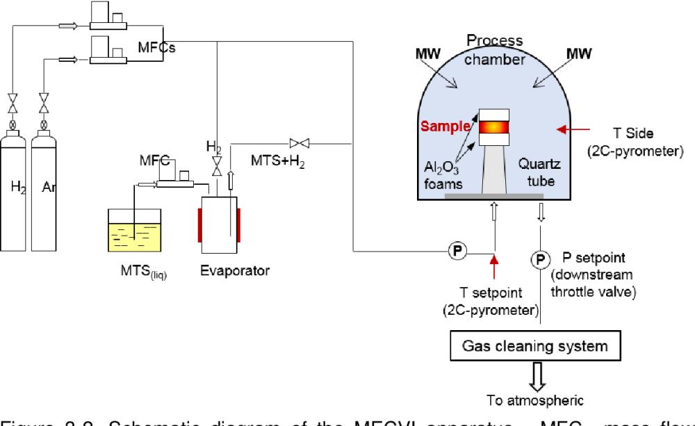 medium resolution of schematic diagram of the mecvi apparatus mfc mass flow