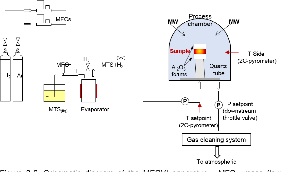 hight resolution of schematic diagram of the mecvi apparatus mfc mass flow