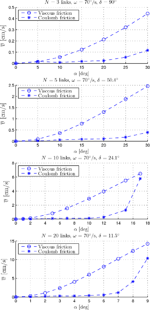 small resolution of the average forward velocity of the snake robot for different values of