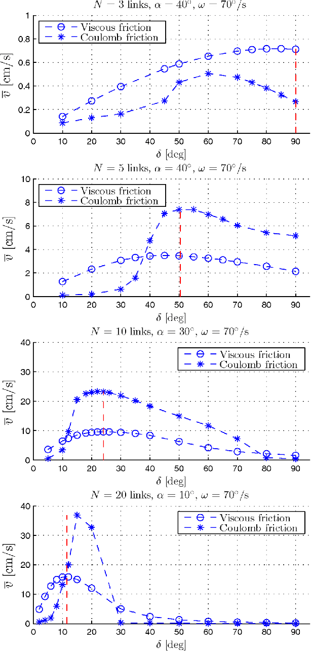 hight resolution of the average forward velocity of the snake robot for different values of