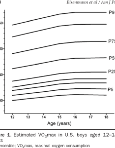 Estimated vo max in   boys aged ears  percentile also figure from aerobic fitness percentiles for adolescents rh semanticscholar
