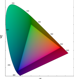 figure 2 6 cie 1931 xy chromaticity chart the shaded area represents colors that cannot [ 960 x 1058 Pixel ]