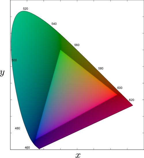 small resolution of figure 2 6 cie 1931 xy chromaticity chart the shaded area represents colors that cannot