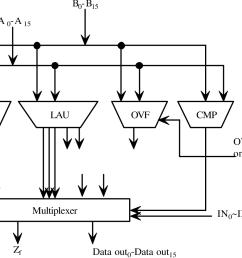 figure 1 8 16 bit 2 4ns 0 5 m cmos arithmetic logic unit [ 1196 x 928 Pixel ]