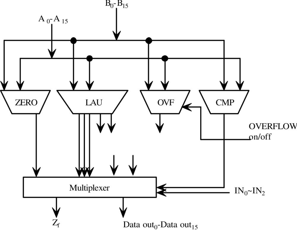 medium resolution of figure 1 8 16 bit 2 4ns 0 5 m cmos arithmetic logic unit