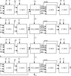 figure 3 1 block diagram of a 4 bit alu  [ 1218 x 1216 Pixel ]