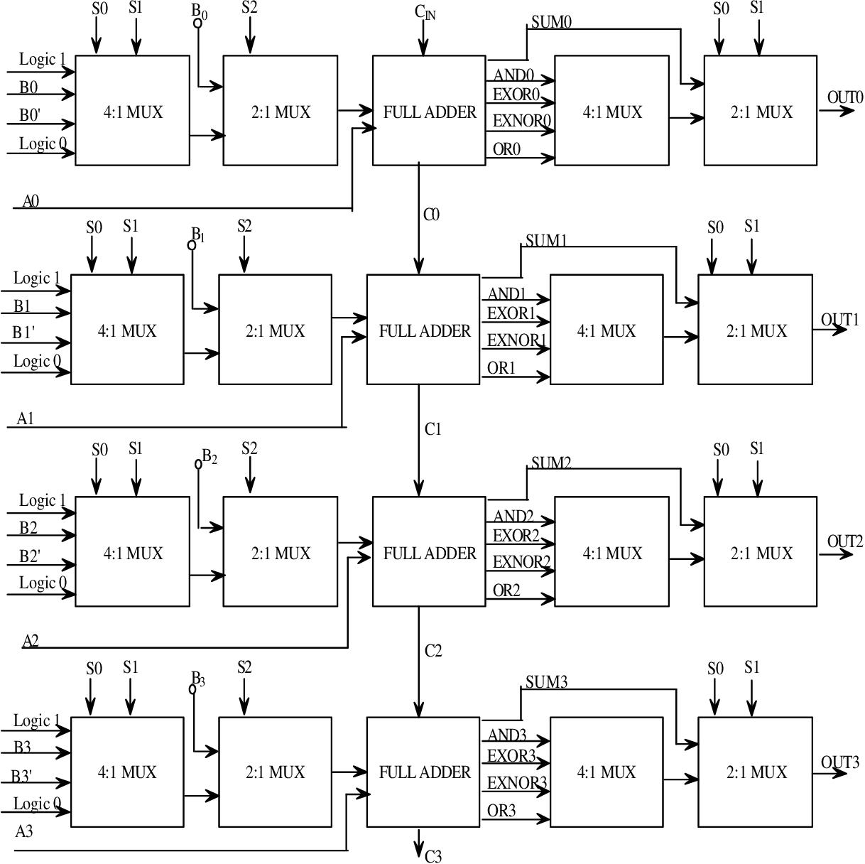 hight resolution of figure 3 1 block diagram of a 4 bit alu