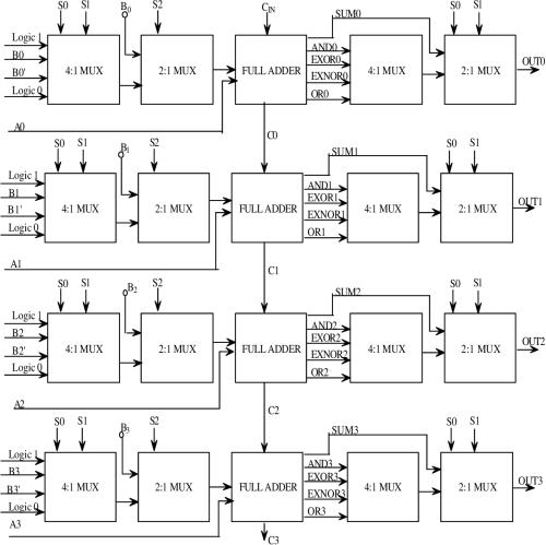 small resolution of figure 3 1 block diagram of a 4 bit alu