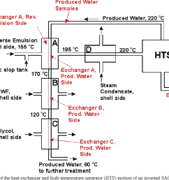 schematic diagram of the heat exchanger and high temperature separator hts [ 1060 x 856 Pixel ]