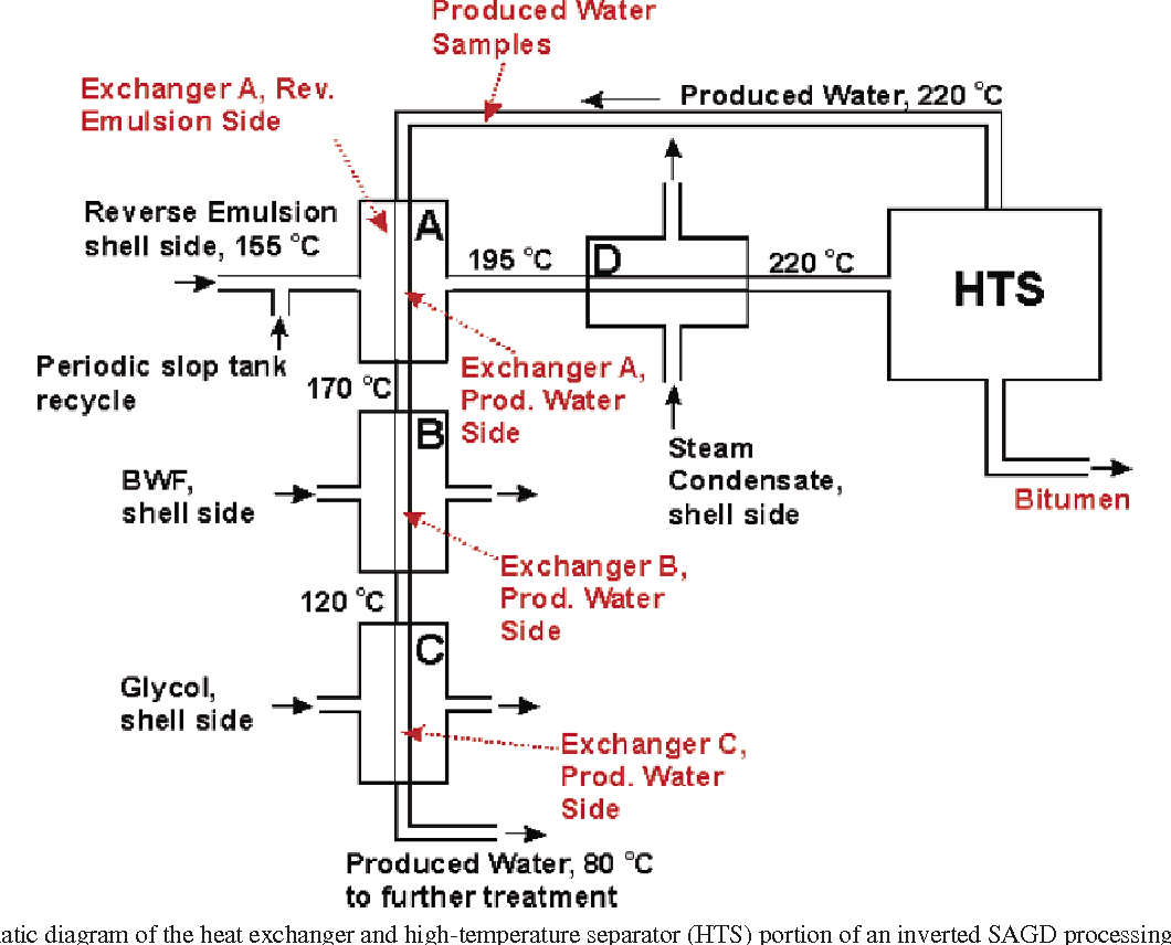 hight resolution of schematic diagram of the heat exchanger and high temperature separator hts