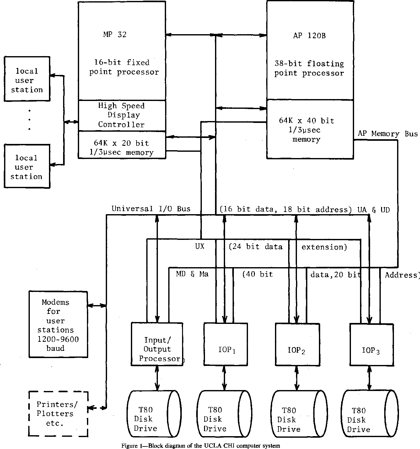 hight resolution of figure i block diagram of the ucla chi computer system