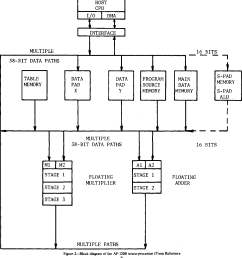 figure 2 block diagram of the ap 120b micro processor from reference [ 1278 x 1392 Pixel ]