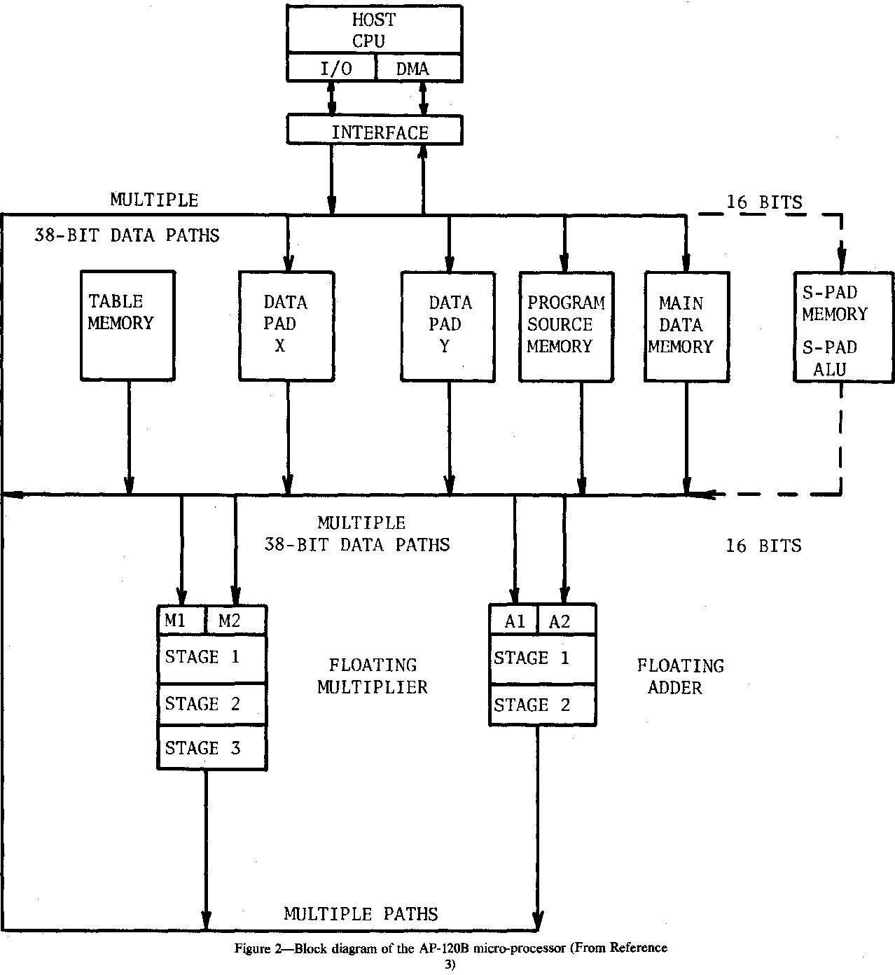 hight resolution of figure 2 block diagram of the ap 120b micro processor from reference