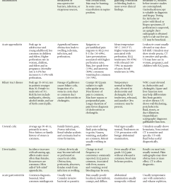 table 27 1 common causes of abdominal pain [ 1418 x 1878 Pixel ]