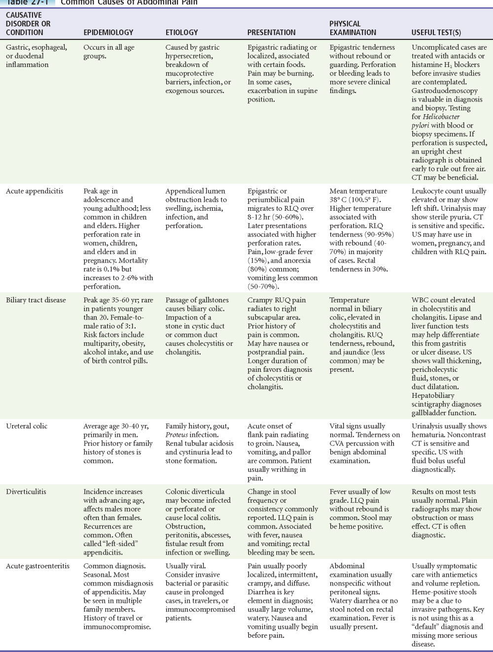 medium resolution of table 27 1 common causes of abdominal pain