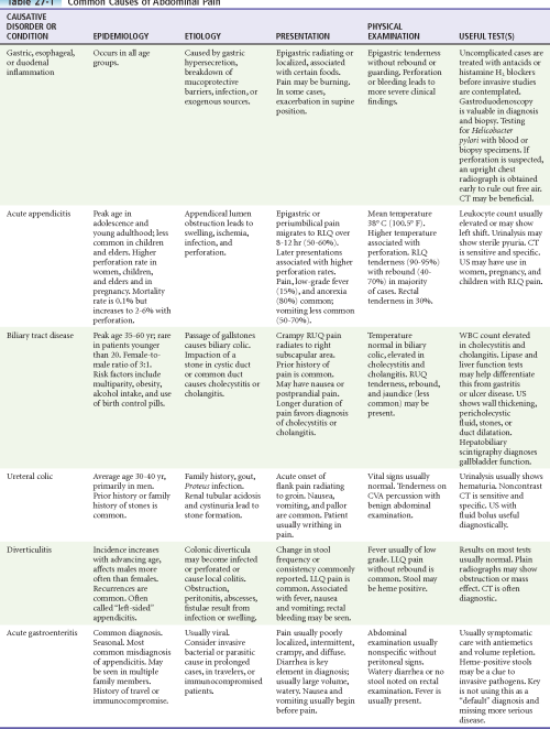 small resolution of table 27 1 common causes of abdominal pain