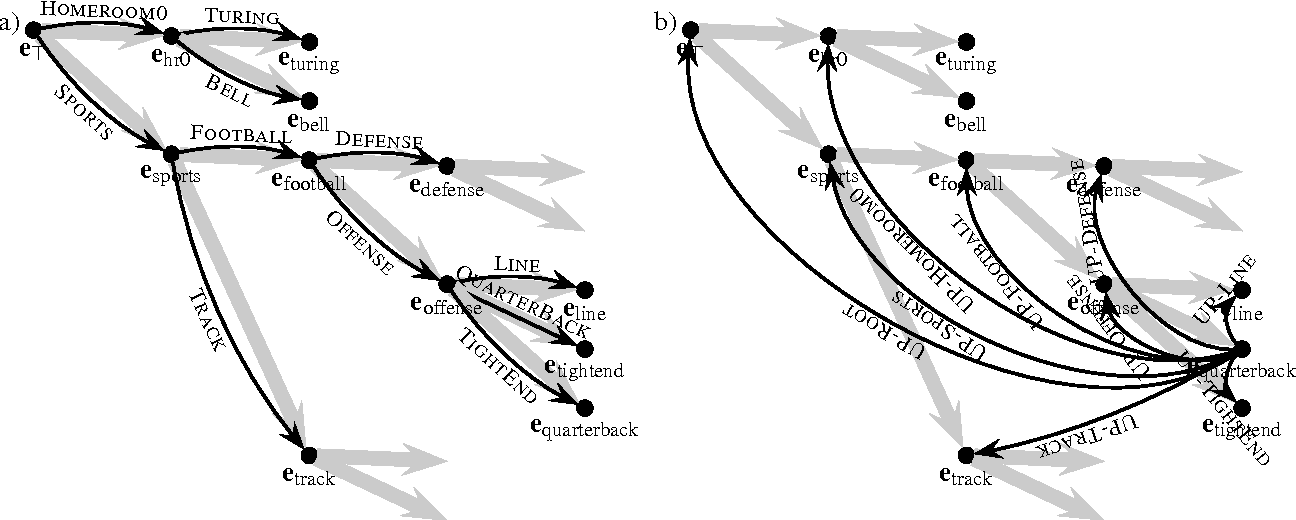 Figure 4 from Exploiting referential context in spoken