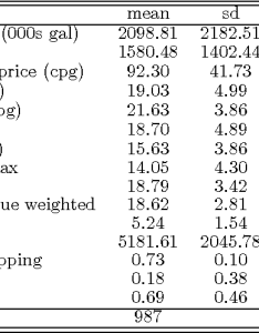 Table also from tax compliance and fiscal externalities evidence rh semanticscholar