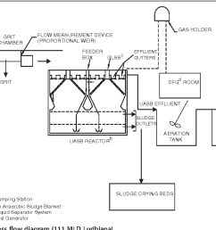 figure 1 schematic of stp process flow diagram 111 mld ludhiana  [ 1342 x 726 Pixel ]