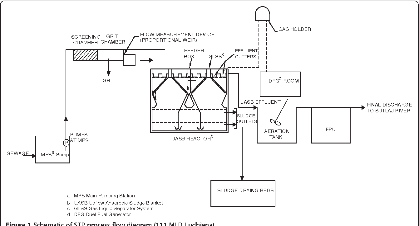 hight resolution of figure 1 schematic of stp process flow diagram 111 mld ludhiana