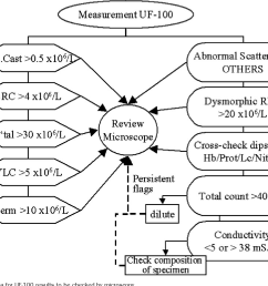 quantitative urine particle analysis integrative approach for the optimal combination of automation with uf 100 and microscopic review with kova cell  [ 1218 x 1036 Pixel ]